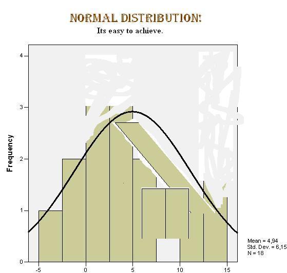 normaldistribusjon